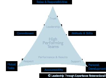 leadership development through experience pdf